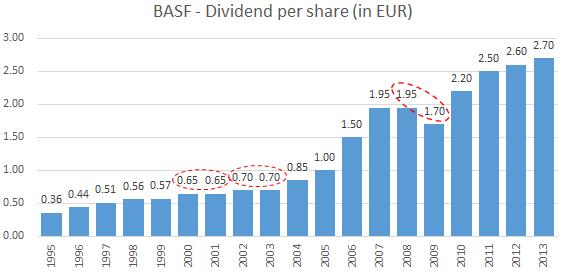BASF dividend history