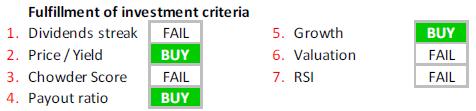 BASF investment criteria