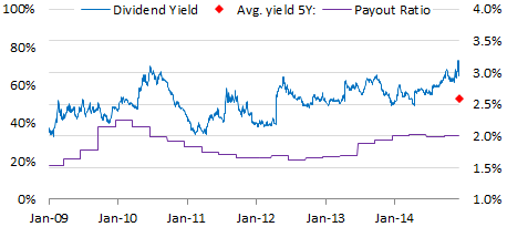 XOM dividend yield and payout ratio