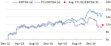 AbbVie EBITDA Valuation